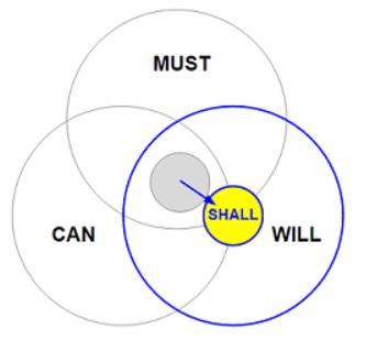 MCWの輪